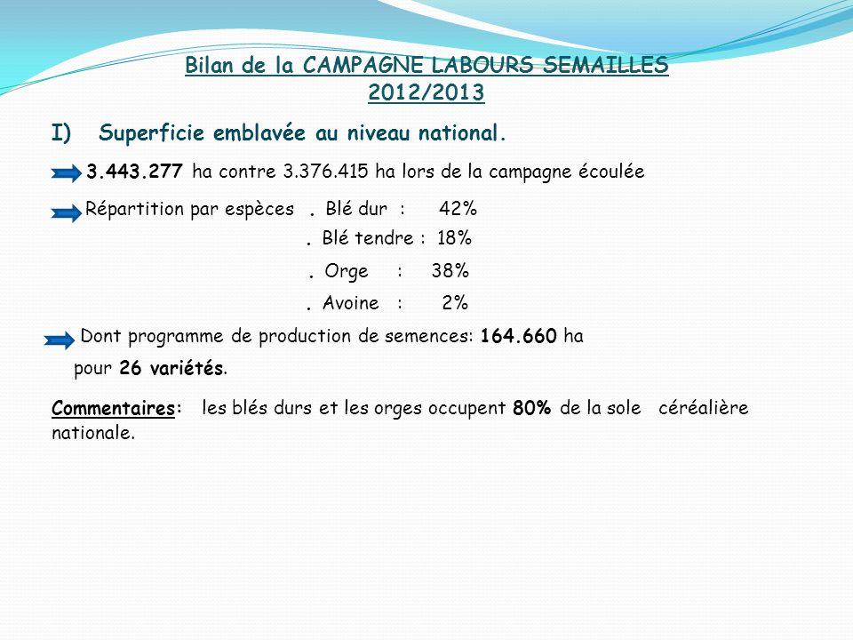 Bilan de la CAMPAGNE LABOURS SEMAILLES