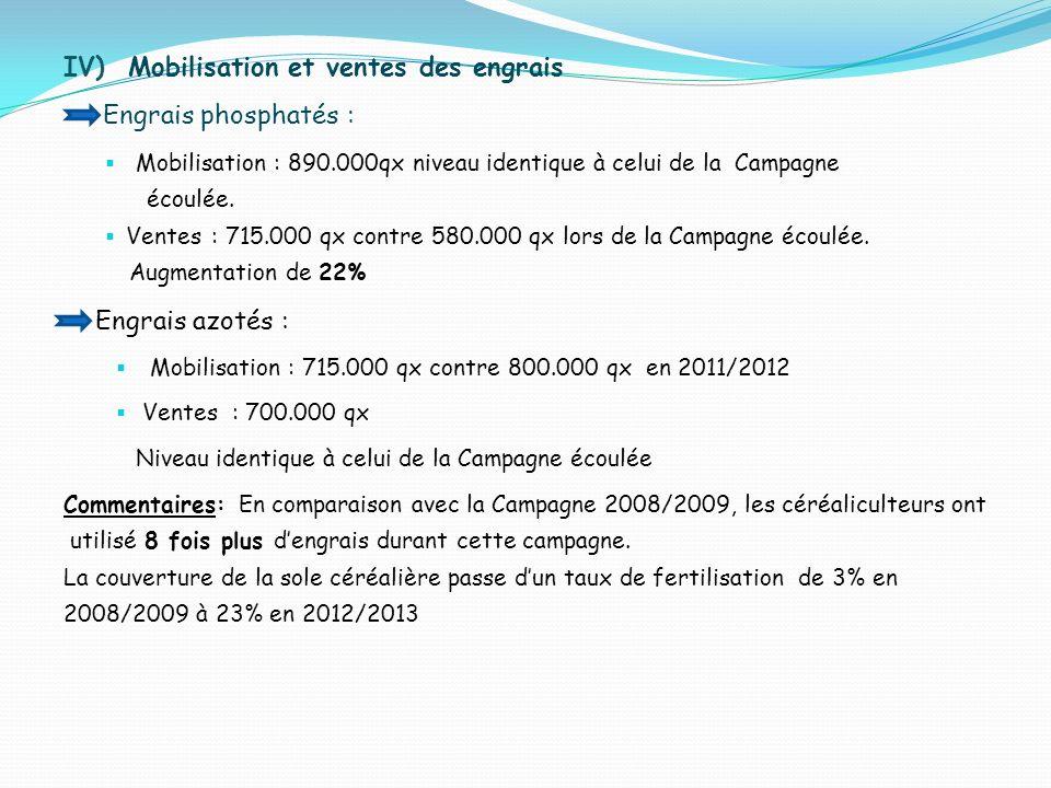 IV) Mobilisation et ventes des engrais Engrais phosphatés :