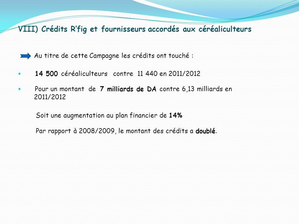 VIII) Crédits R'fig et fournisseurs accordés aux céréaliculteurs