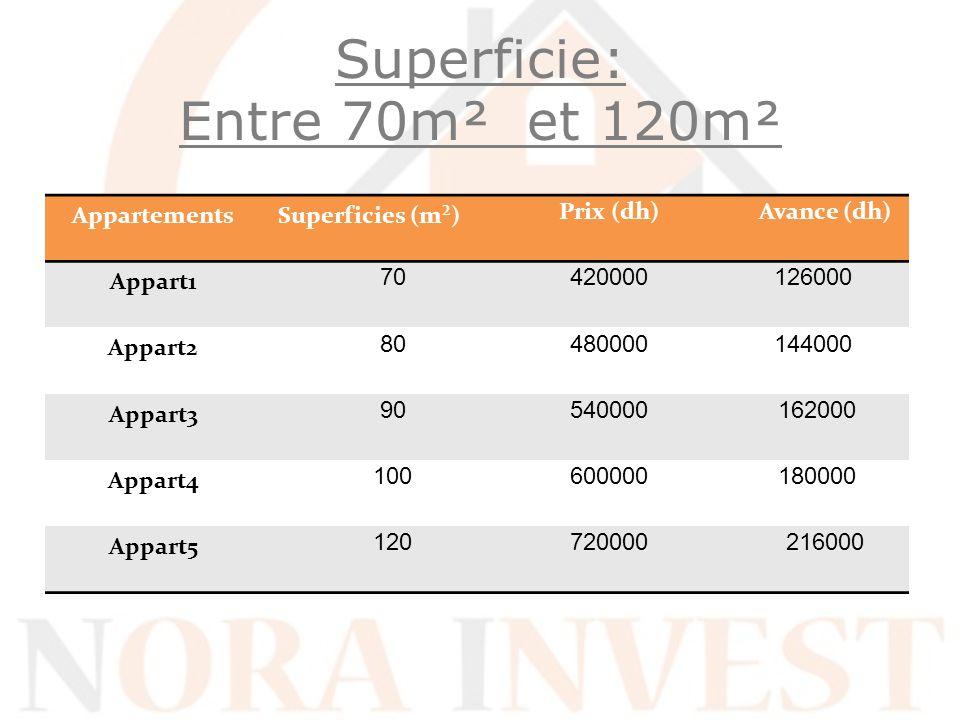 Superficie: Entre 70m² et 120m²