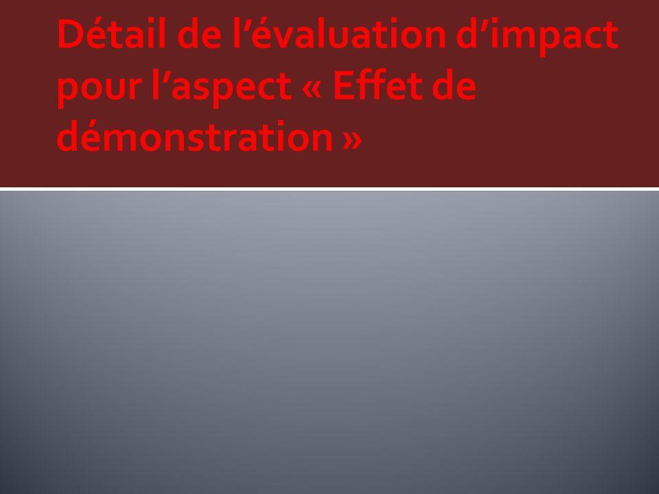 Détail de l'évaluation d'impact pour l'aspect « Effet de démonstration »