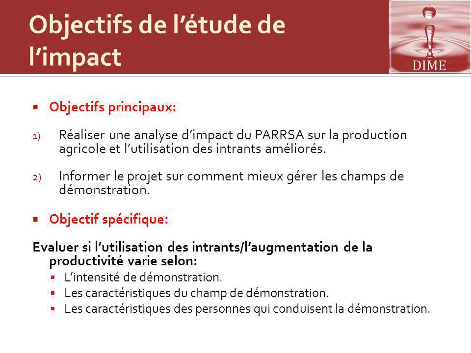 Objectifs de l'étude de l'impact