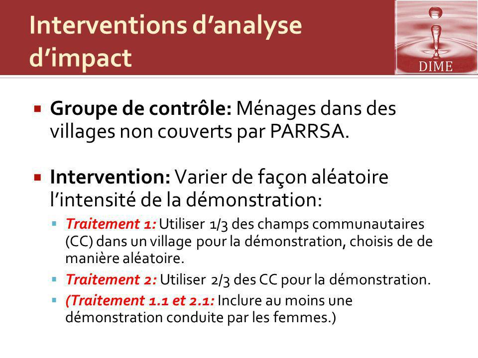 Interventions d'analyse d'impact