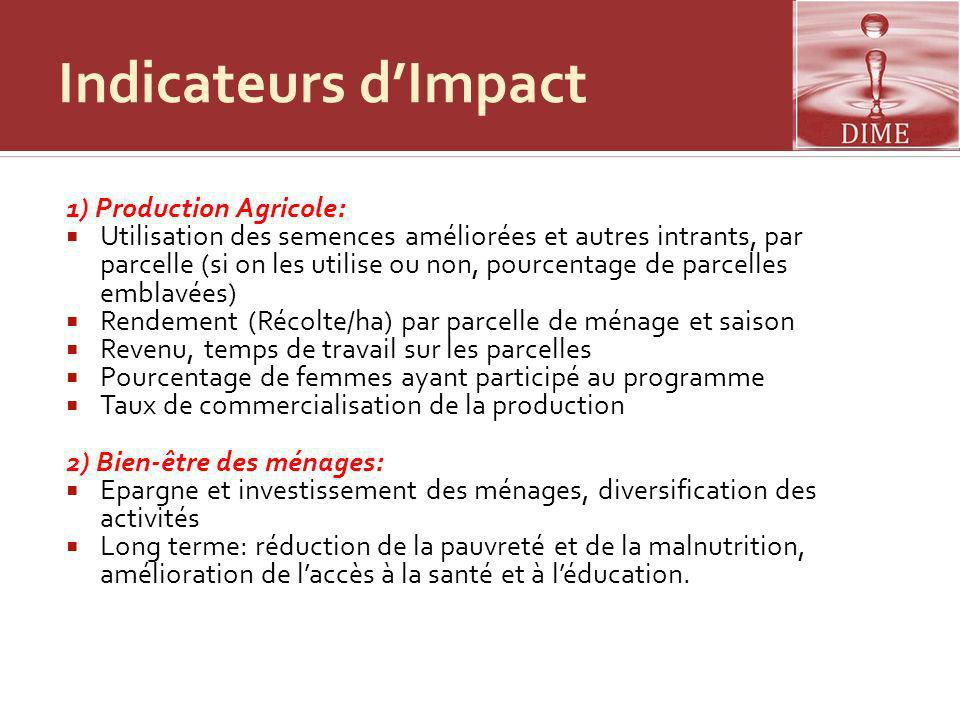 Indicateurs d'Impact 1) Production Agricole: