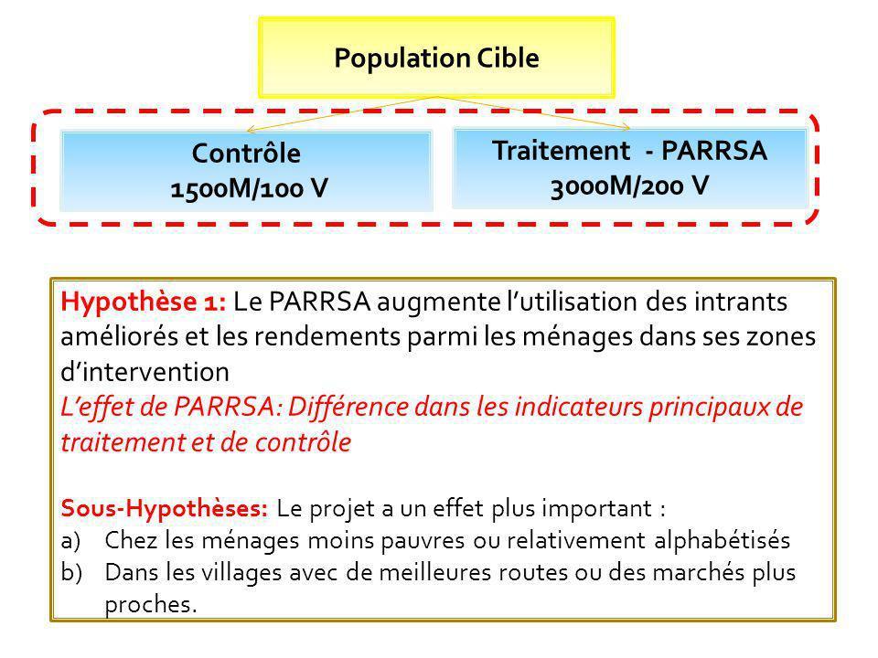 Population Cible Contrôle 1500M/100 V Traitement - PARRSA 3000M/200 V
