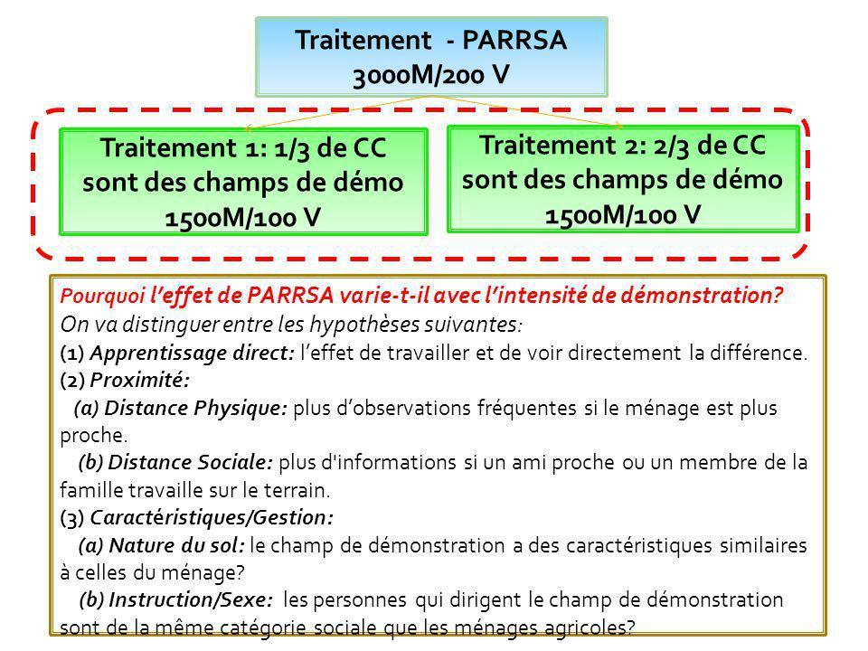 Traitement 1: 1/3 de CC sont des champs de démo 1500M/100 V