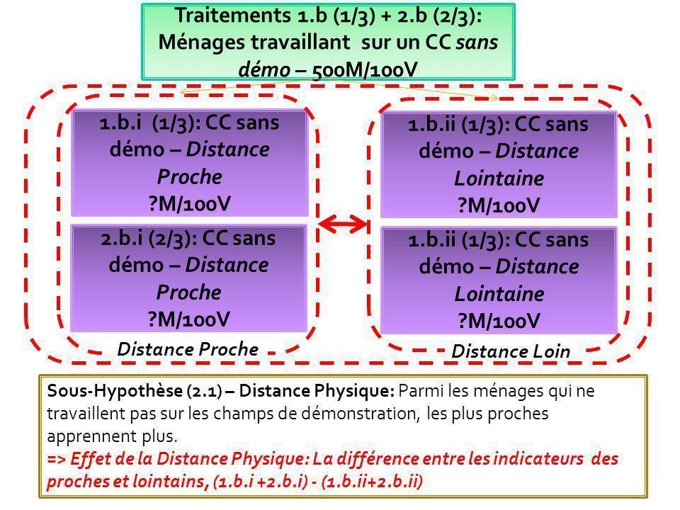 1.b.i (1/3): CC sans démo – Distance Proche
