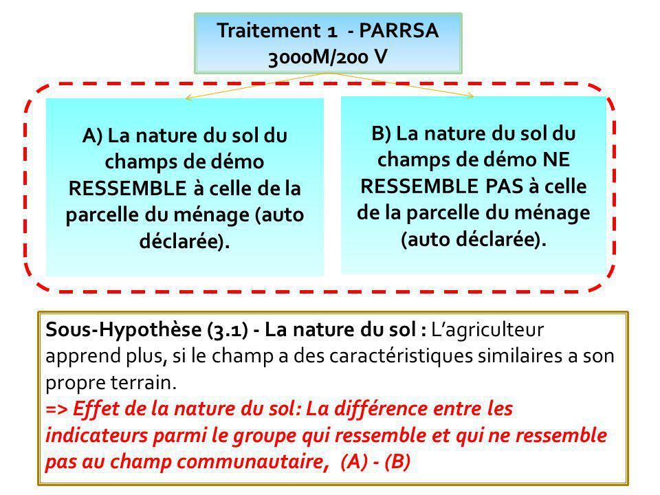 Traitement 1 - PARRSA 3000M/200 V. A) La nature du sol du champs de démo RESSEMBLE à celle de la parcelle du ménage (auto déclarée).