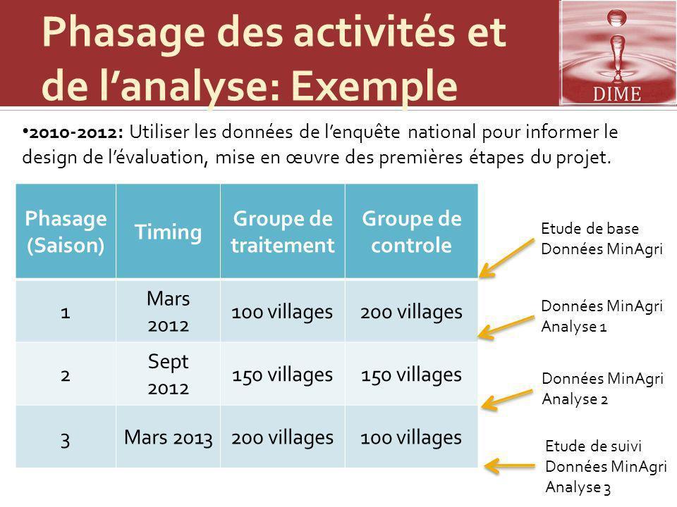 Phasage des activités et de l'analyse: Exemple