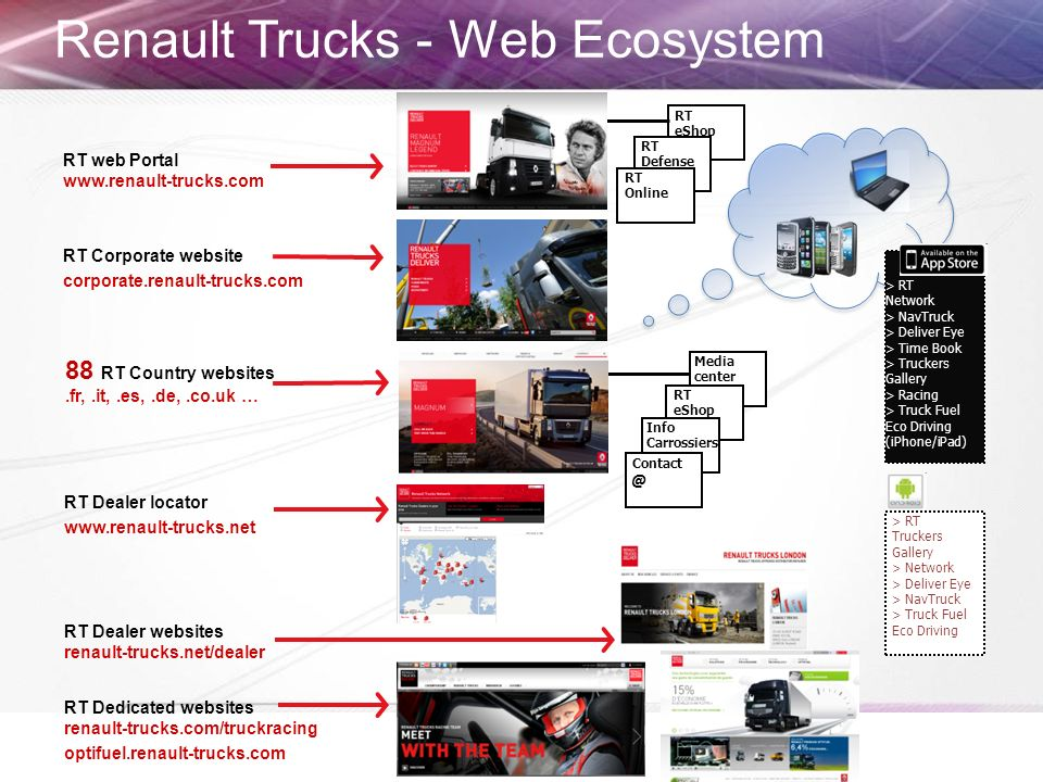 Renault Trucks - Web Ecosystem