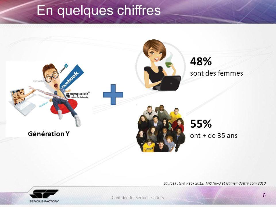 En quelques chiffres 48% sont des femmes 55% ont + de 35 ans