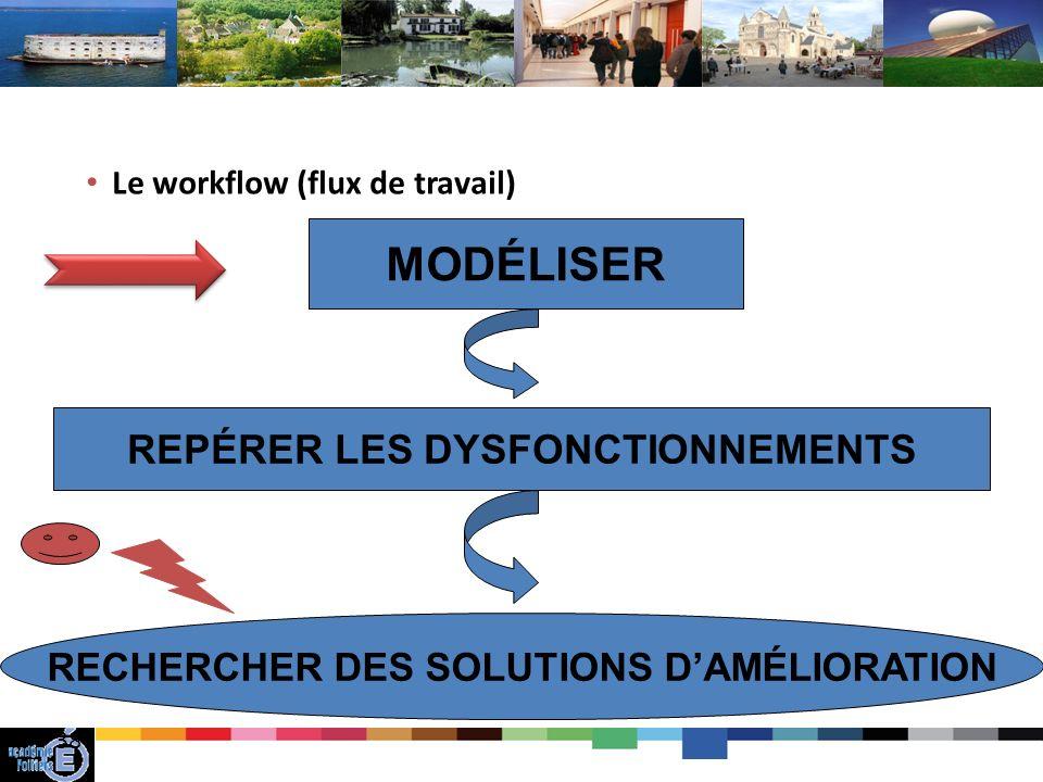 REPÉRER LES DYSFONCTIONNEMENTS RECHERCHER DES SOLUTIONS D'AMÉLIORATION