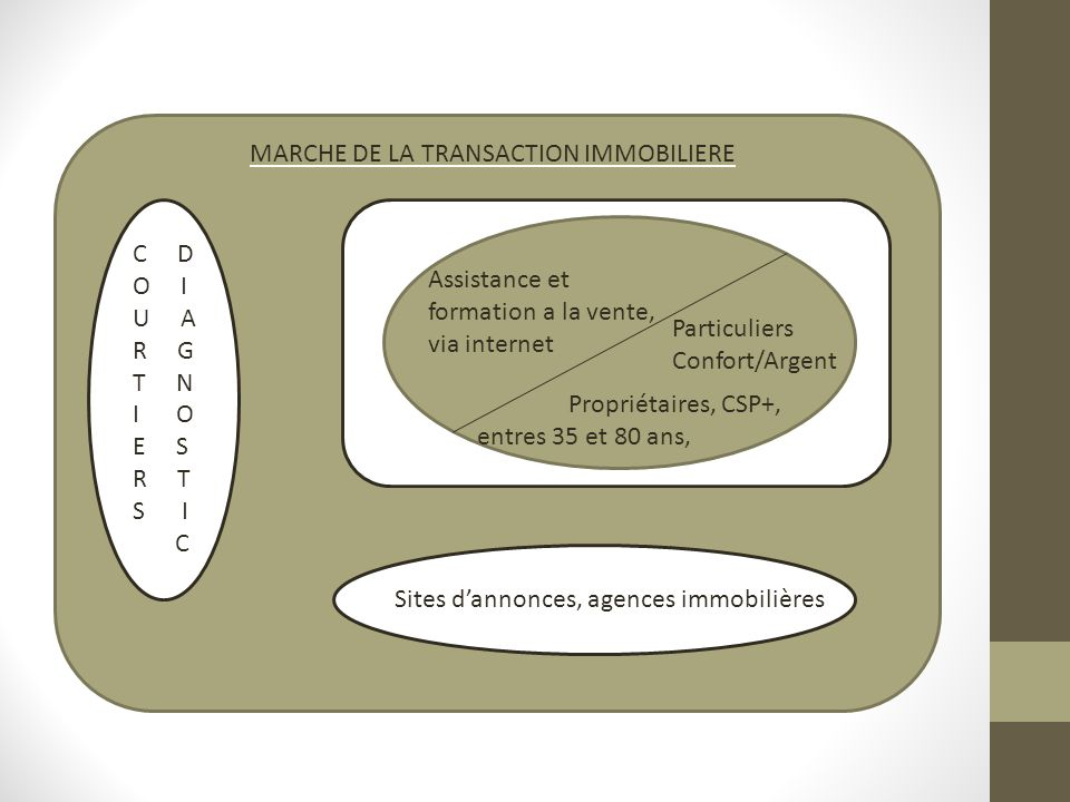 MARCHE DE LA TRANSACTION IMMOBILIERE