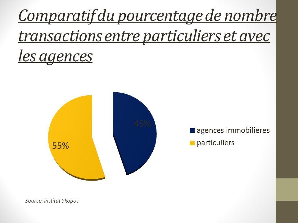 Comparatif du pourcentage de nombre transactions entre particuliers et avec les agences