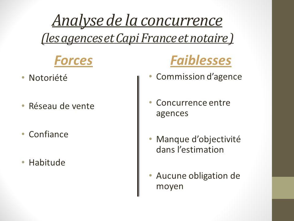 Analyse de la concurrence (les agences et Capi France et notaire )