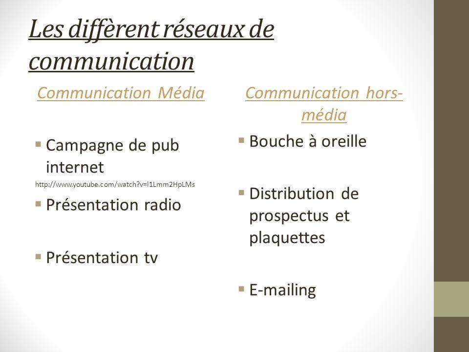 Les diffèrent réseaux de communication