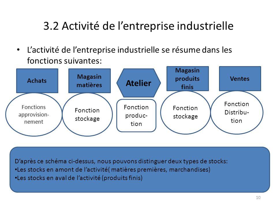 3.2 Activité de l'entreprise industrielle