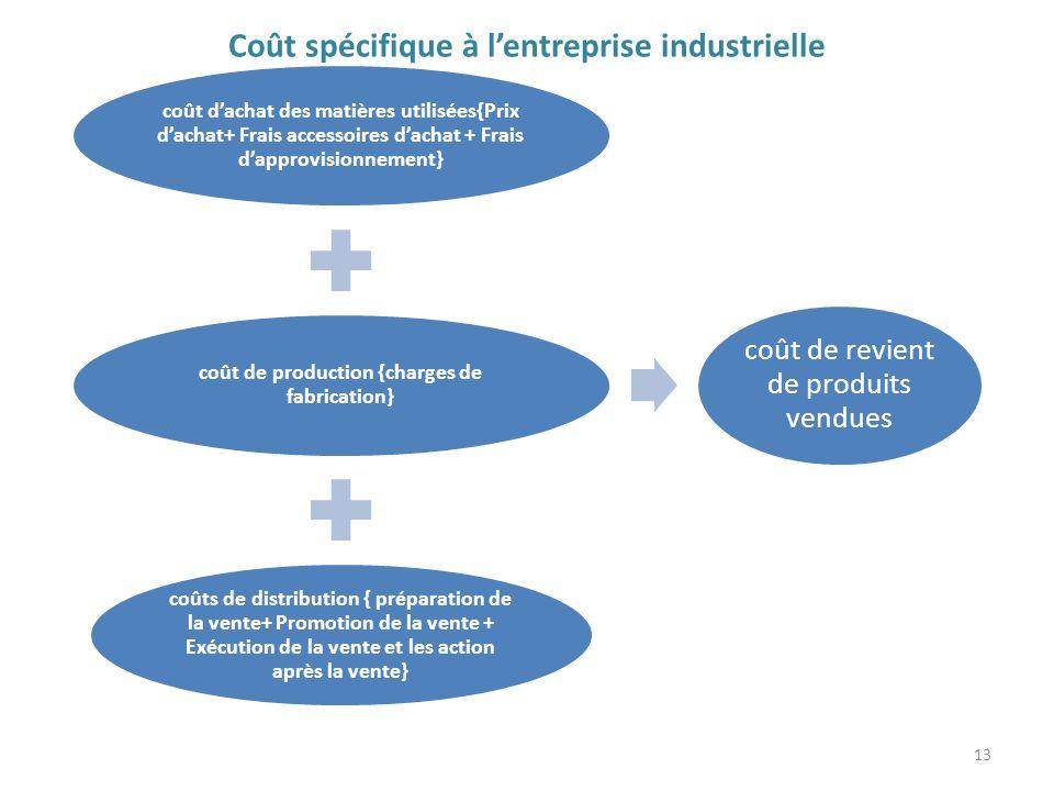 Coût spécifique à l'entreprise industrielle