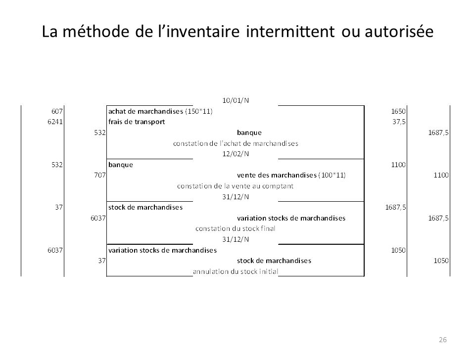 La méthode de l'inventaire intermittent ou autorisée