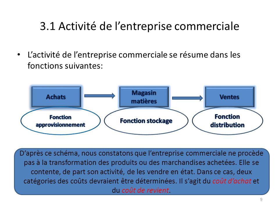3.1 Activité de l'entreprise commerciale
