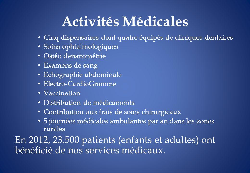 Activités Médicales Cinq dispensaires dont quatre équipés de cliniques dentaires. Soins ophtalmologiques.