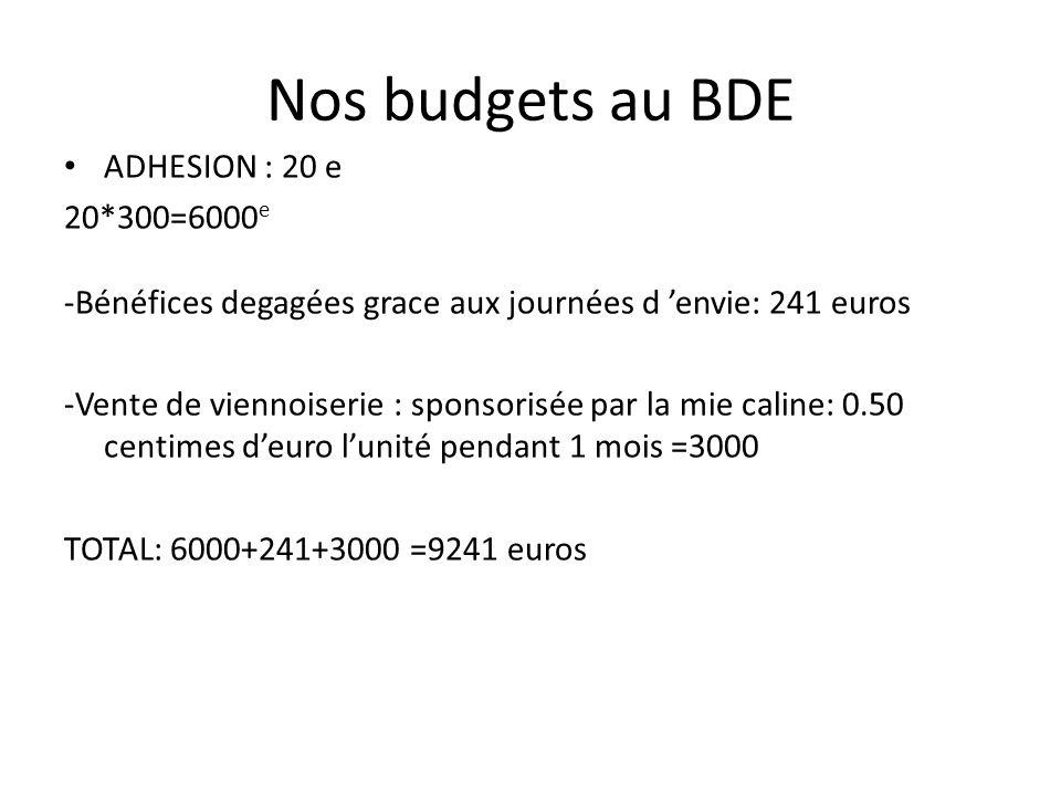 Nos budgets au BDE ADHESION : 20 e 20*300=6000e