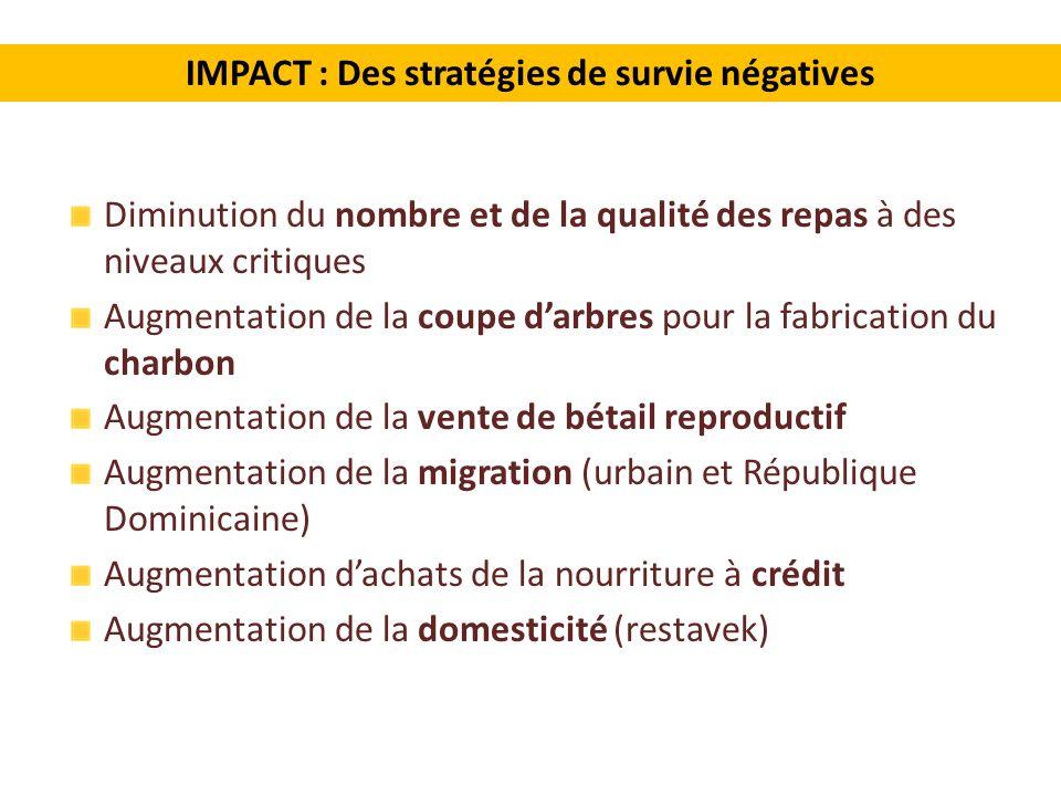 IMPACT : Des stratégies de survie négatives