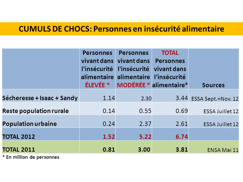 CUMULS DE CHOCS: Personnes en insécurité alimentaire
