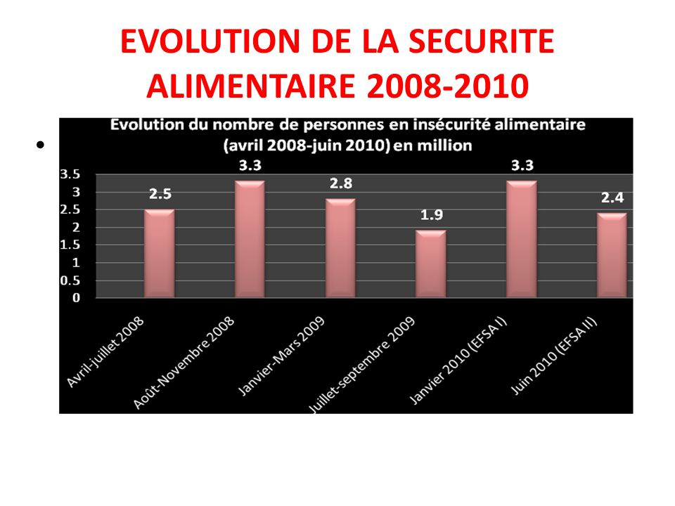 EVOLUTION DE LA SECURITE ALIMENTAIRE 2008-2010