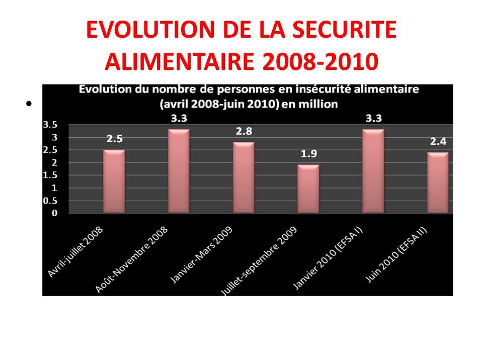 EVOLUTION DE LA SECURITE ALIMENTAIRE 2008-2010