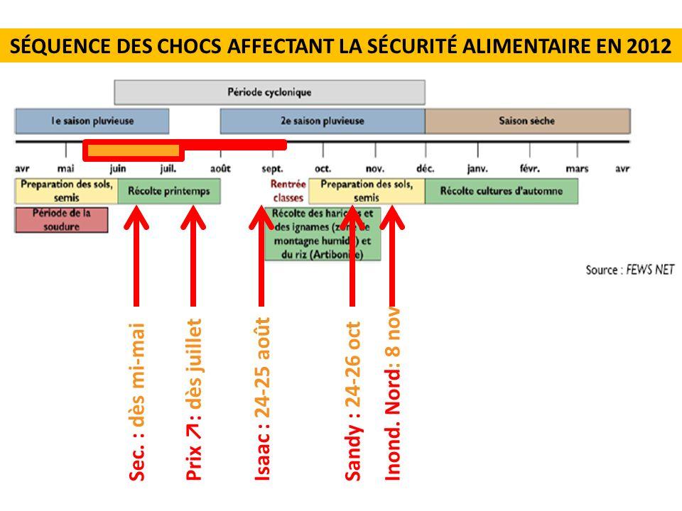 SÉQUENCE DES CHOCS AFFECTANT LA SÉCURITÉ ALIMENTAIRE EN 2012
