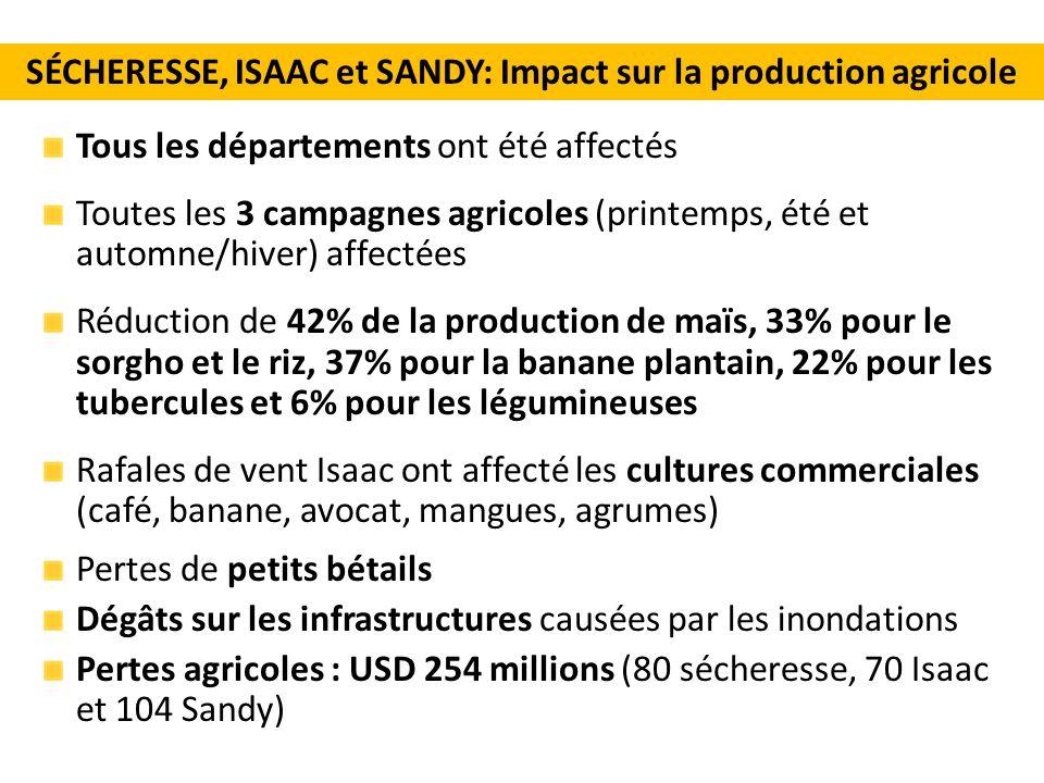 SÉCHERESSE, ISAAC et SANDY: Impact sur la production agricole