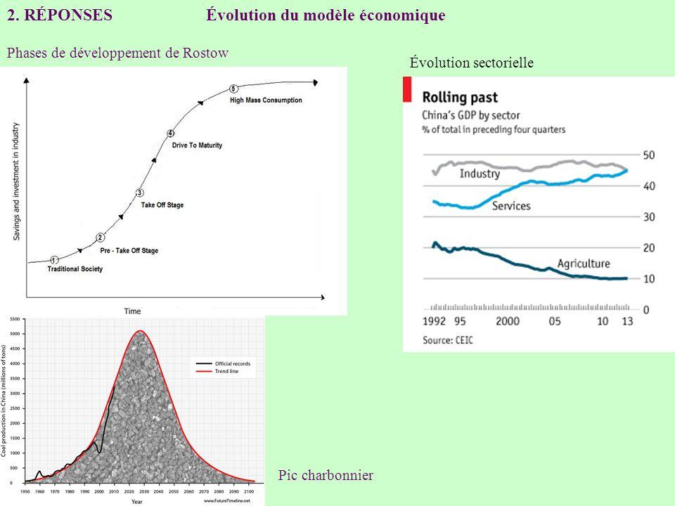 2. RÉPONSES Évolution du modèle économique