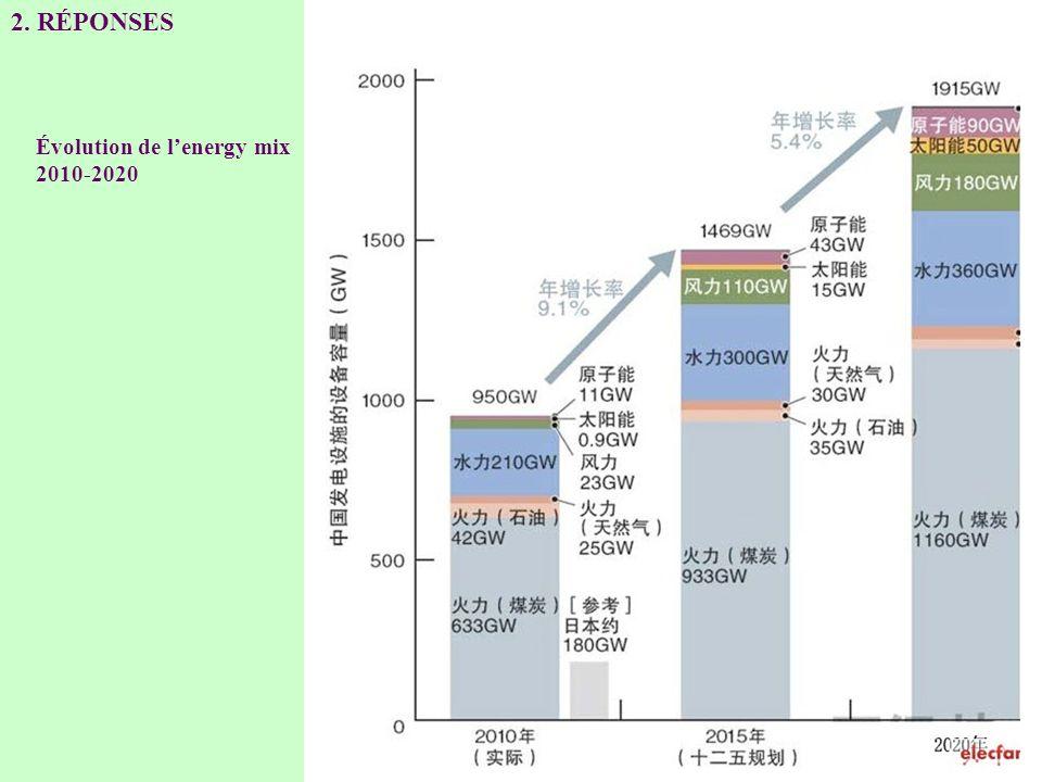2. RÉPONSES Évolution de l'energy mix 2010-2020