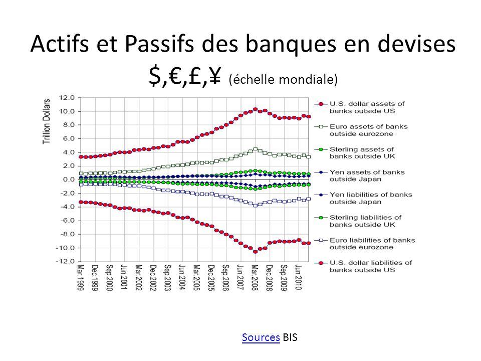 Actifs et Passifs des banques en devises $,€,£,¥ (échelle mondiale)
