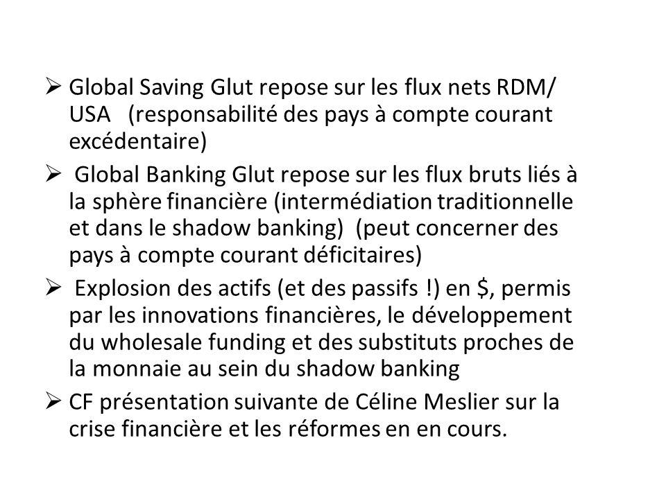 Global Saving Glut repose sur les flux nets RDM/ USA (responsabilité des pays à compte courant excédentaire)