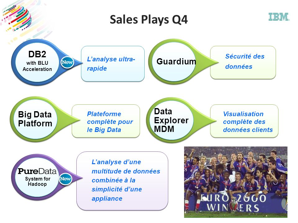 Sales Plays Q4 DB2 with BLU Acceleration DB2 with BLU Acceleration