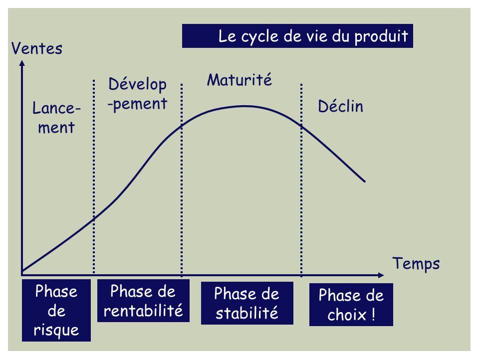 Le cycle de vie du produit