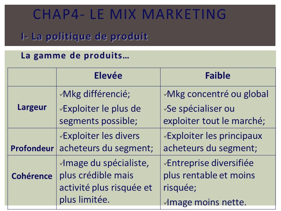 Chap4- Le mix marketing I- La politique de produit Elevée Faible