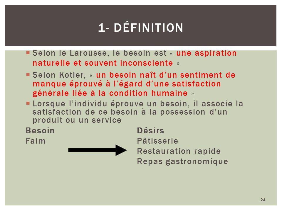 1- Définition Selon le Larousse, le besoin est « une aspiration naturelle et souvent inconsciente »