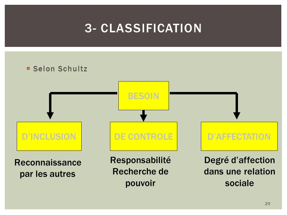 3- Classification BESOIN D'INCLUSION DE CONTROLE D'AFFECTATION