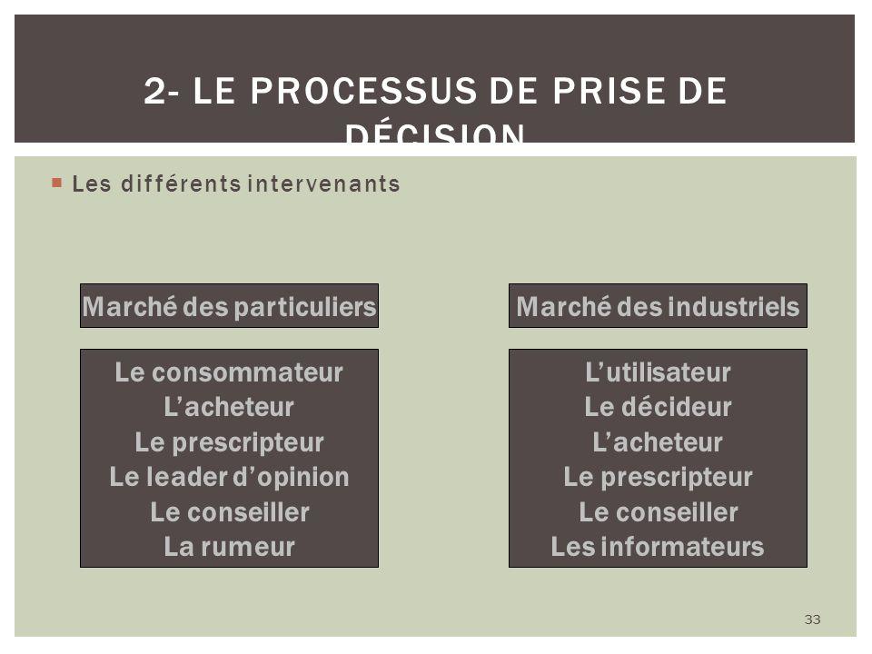 2- Le processus de prise de décision
