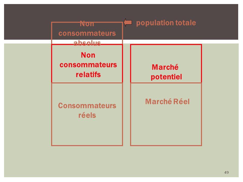 Non consommateurs absolus Non consommateurs relatifs