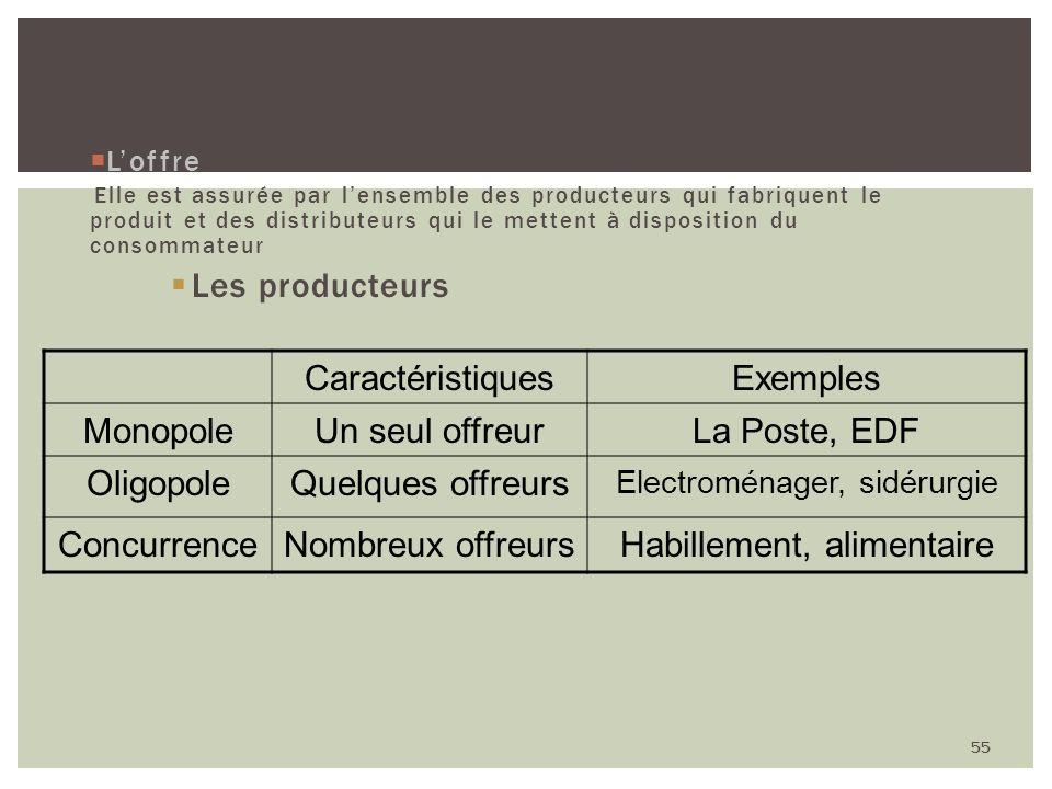 2 - Structure Les producteurs Caractéristiques Exemples Monopole