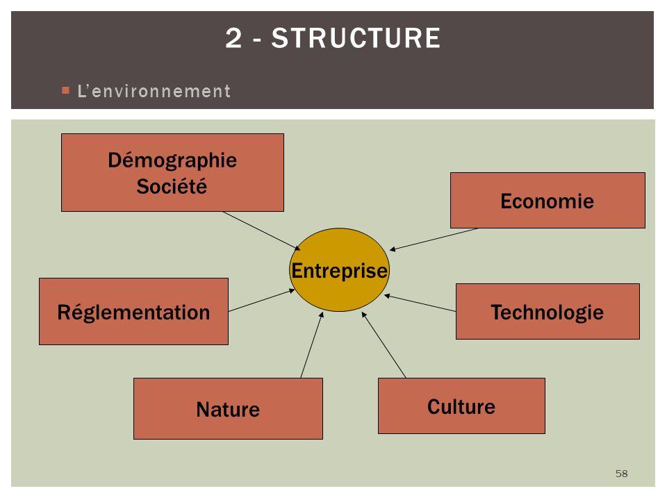 2 - Structure Démographie Société Economie Entreprise Réglementation