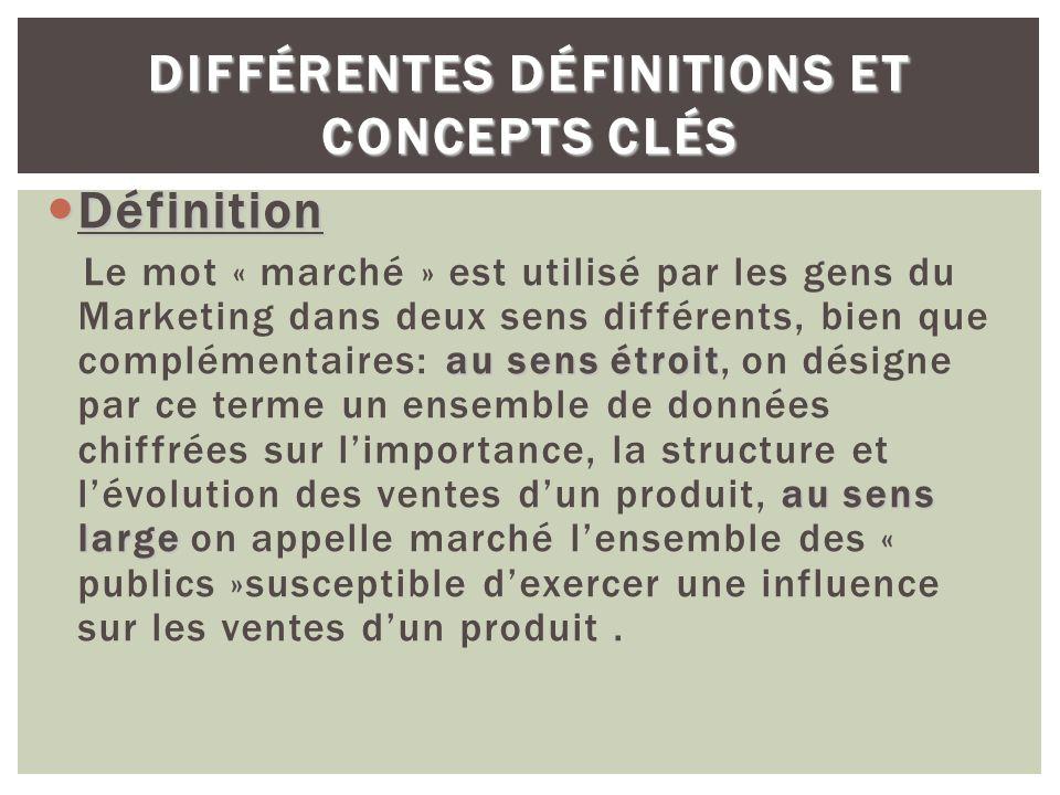 Différentes définitions et concepts clés