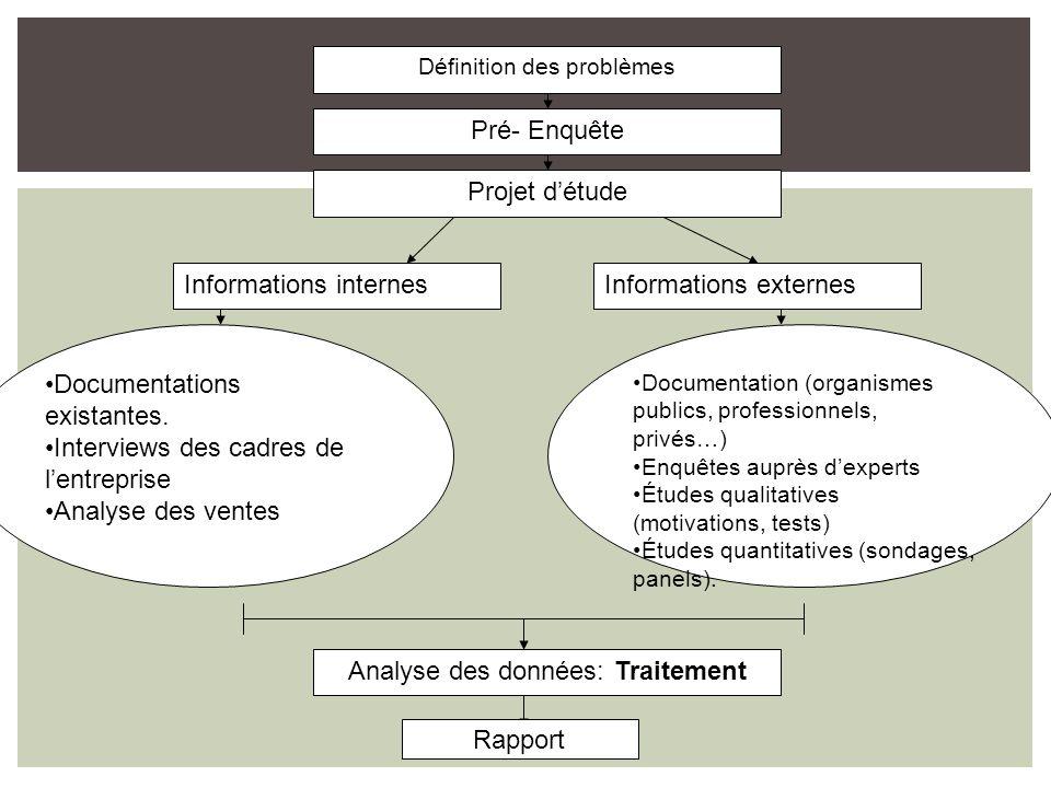Informations internes