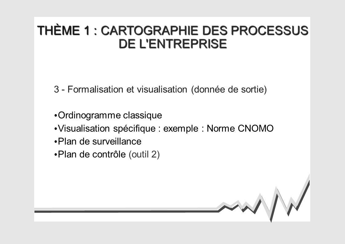 THÈME 1 : CARTOGRAPHIE DES PROCESSUS