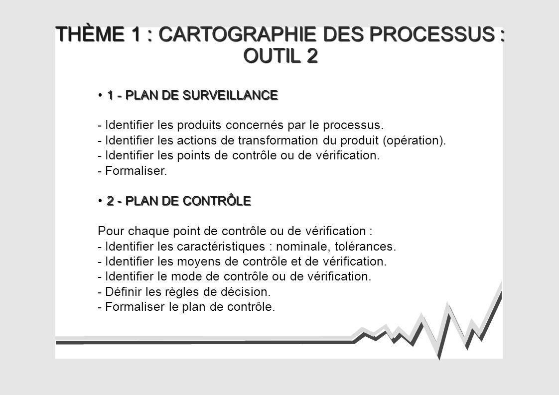 THÈME 1 : CARTOGRAPHIE DES PROCESSUS :