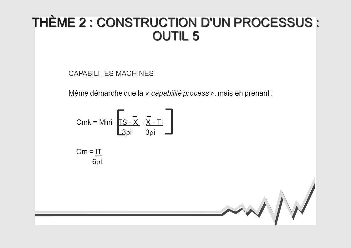 THÈME 2 : CONSTRUCTION D UN PROCESSUS :